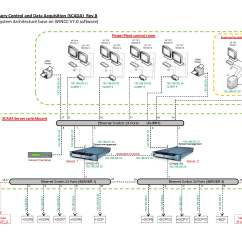 Architecture Software Block Diagram 3 Way Switch Ladder Scada Get Free Image About