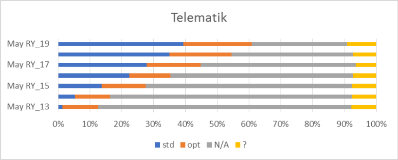 Car Connectivity: Telematik