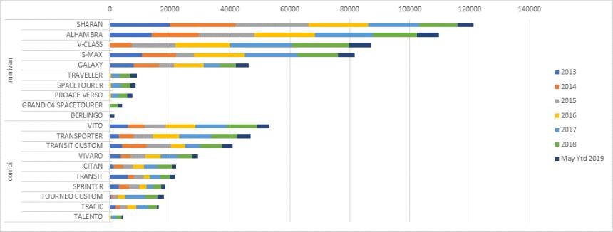Das Top 10-Ranking pro Karosserieform (Combi und Minivan), welche am stärksten zur Stabilisierung beigetragen haben