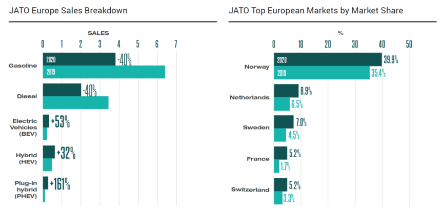 Other European countries are trying to follow suit. In the Netherlands, for example, the EV market share rose from 6.5 to almost 9 percent, in Sweden from 4.5 to 7 percent. Germany also continues to have ambitious goals: by 2030, an impressive 10 million electric vehicles are to be brought to the charging stations, of which one million are to be installed by then. Of the 130 Billion Euro economic stimulus package for the post-Corona period agreed this summer, a considerable proportion is to be used to support electromobility. France also wants to increase the state subsidy for the purchase of an electric vehicle - from 6,000 to 7,000 Euros. However, electric cars will probably only achieve a truly significant share of the European new vehicle market when their total operating costs are comparable to those of internal combustion engines. But the European market is already growing - thanks to sustainability goals - at such a pace that it is becoming increasingly likely that Europe could overtake China in the future.
