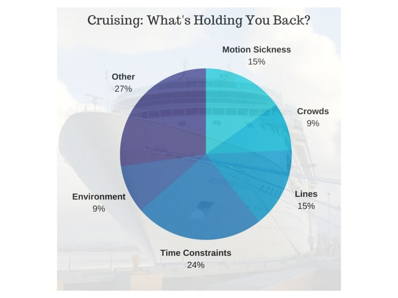 cruise what;s holding you back