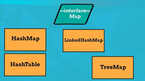 map in java
