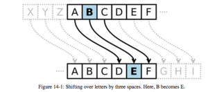 Cryptography – Caesar Cipher | Mrs  Elias's Intro to Computers (Acc)