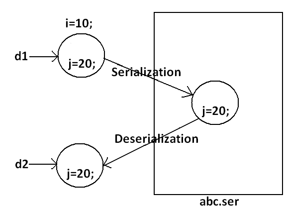 Serialization In Java Real Time Example