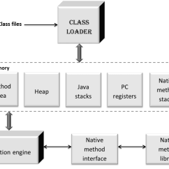 Jvm Architecture Diagram Plot For The Maze Runner Java Virtual Machine And Its Java2blog