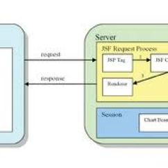 Jsf Architecture Diagram Mlk And Malcolm X Venn Interview Questions As Can Be Seen In Figure 1 Interacts With Client Devices Which Ties Together Presentation Navigation Event Handling Business Logic Of Web