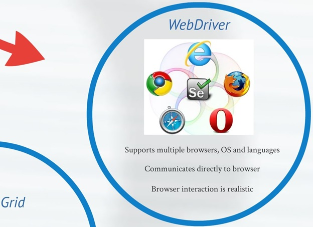 WebDriver