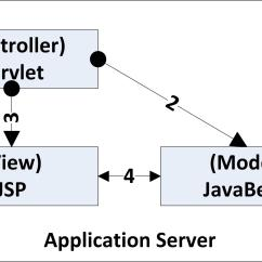 Mvc Struts Architecture Diagram 66 Phone Block Wiring Spring Book Chapter 12 And Integration