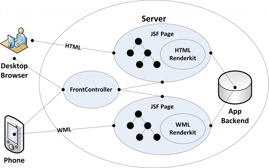 jsf architecture diagram cat6 crossover cable wiring spring book chapter 13 and integration java codebook fig13 01