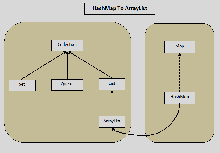 Convert HashMap To ArrayList In Java - Updated With Java 8 Code