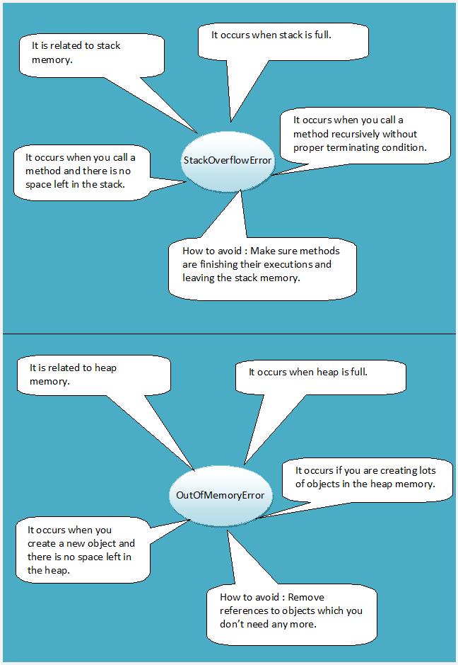 StackOverflowError Vs OutOfMemoryError In Java