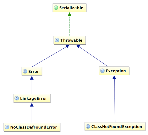 Exception Structure