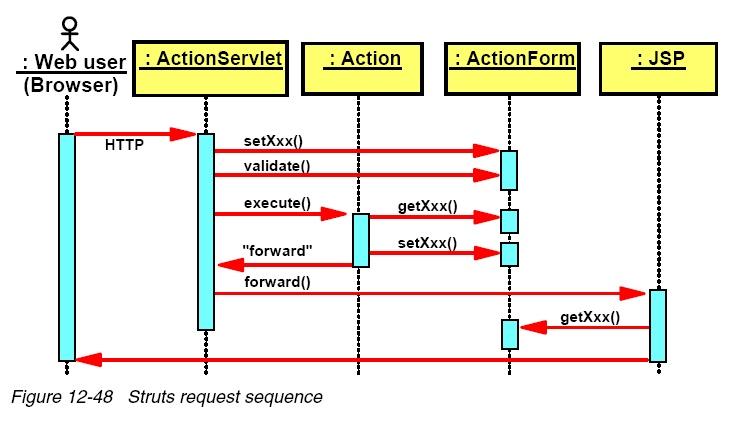 mvc struts architecture diagram 2003 jeep wrangler subwoofer wiring framework sureshdevang