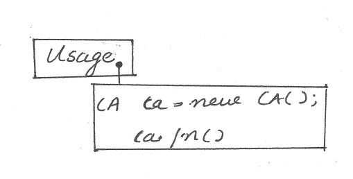 Important UML Diagrams Required to Work with Design