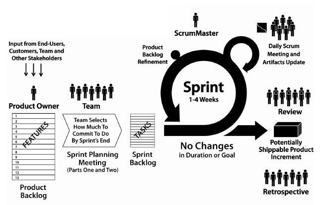Scrum based task management
