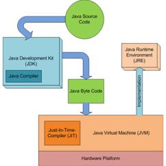 Jvm Architecture Diagram 2000 Honda Civic Parts Differentiate Jre Jdk Jit Javapapers Difference Between
