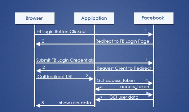 sequence diagram for web application skin worksheet java facebook login with oauth authentication - android & blog