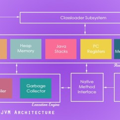 Jvm Architecture Diagram 1963 Chevy Pickup Wiring Java Garbage Collection Introduction - Javapapers