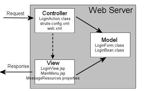 mvc struts architecture diagram 2000 f150 wiring login jpg
