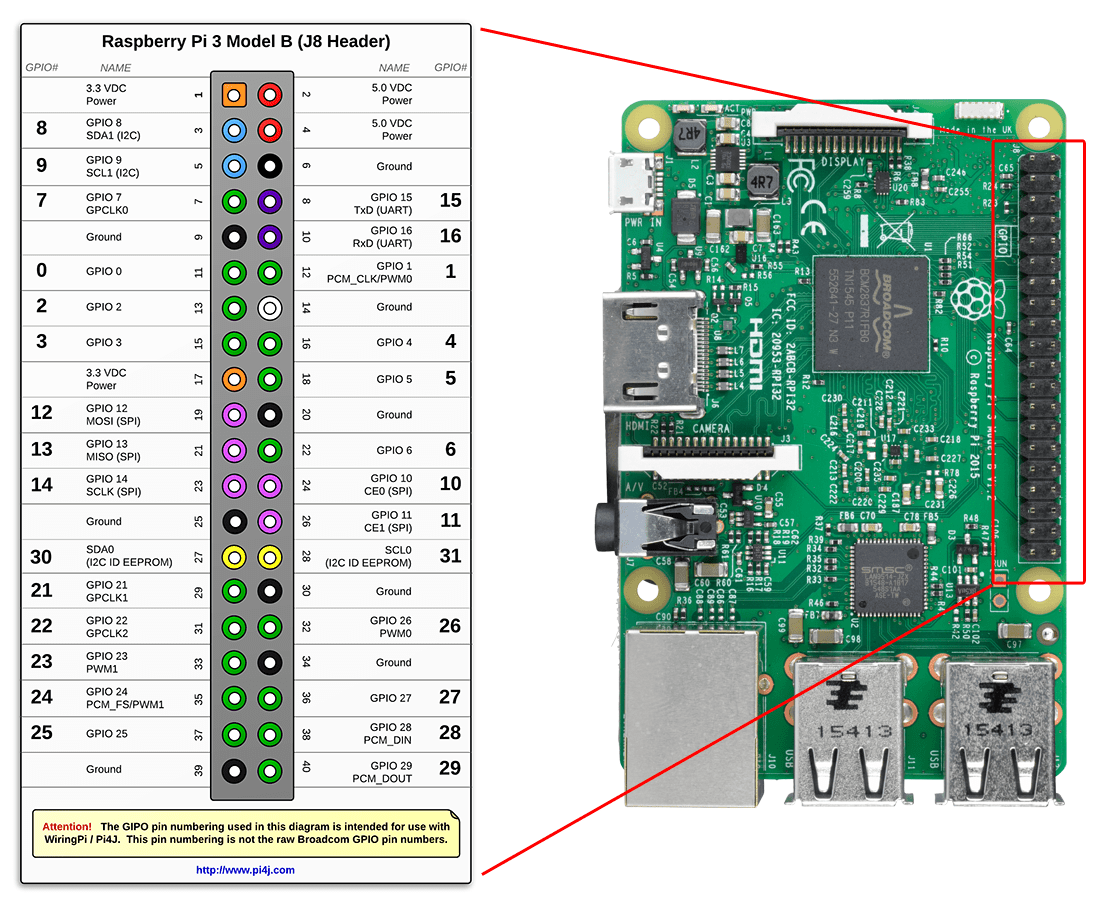 raspberry pi 3 model b wiring diagram car headlight relay control dc motor speed and direction with java pins pi4j mapping