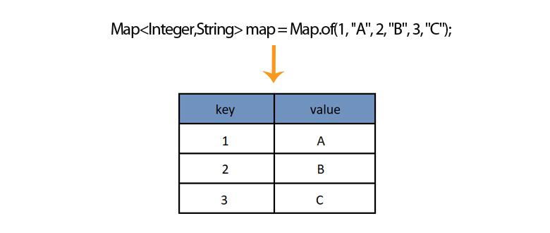 java hashmap inline initialization