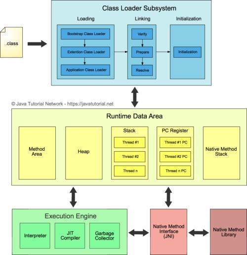 small resolution of java virtual machine architecture diagram
