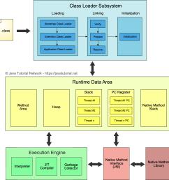 jvm explained java tutorial network block diagram of mobile communication system block diagram of jvm [ 1698 x 1753 Pixel ]