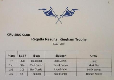 Kingham Trophy Results - 2016 Sanders Cup
