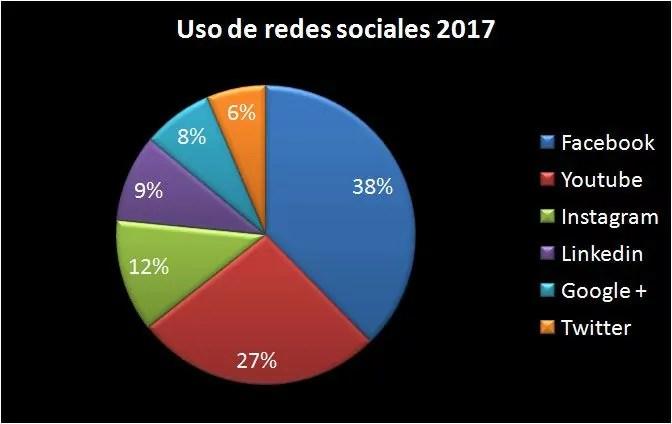 Uso de las redes sociales 2017