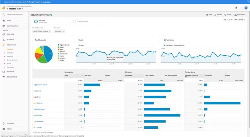 SEO Local Google analytics