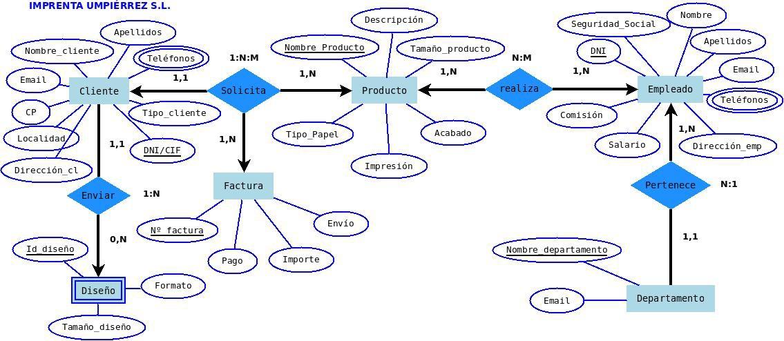 Apuntes GTB: Modelo Entidad-Relación