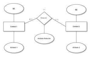 Transformación modelo entidad-relación a modelo relacional - caso 01-11