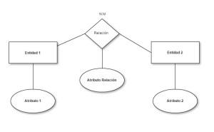 Modelo Entidad-Relación N-M