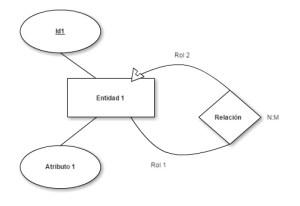 Transformación modelo entidad-relación a modelo relacional - reflexiva NM