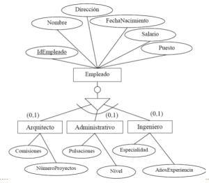 Modelo Entidad-Relación Generalizacion