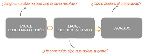 Fases-de-startup-metricas-encaje-producto-mercado-problema-solucion-escalabilidad