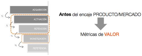 metricas-de-valor-activacion-retencion-monetizacion-modelos-de-negocio