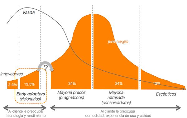 early-adopters-curva-de-adopcion-tecnologia-chasm-vacio