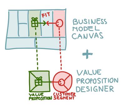 encaje-producto-mercado-proposicion-de-valor-segmento-clientes
