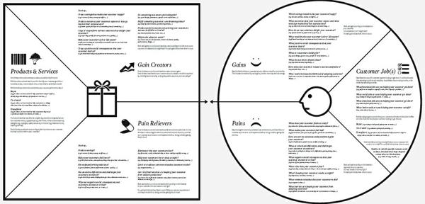 poster-value-proposition-canvas-lienzo-proposicion-de-valor