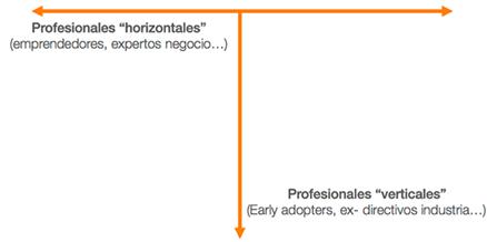 advisory-board-industria-startup-asesores