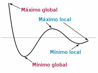 ingresos-crecimiento-startup-dilema