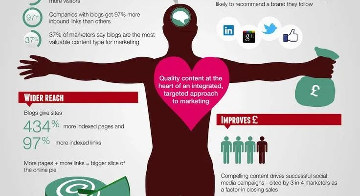 Infografía Content Marketing