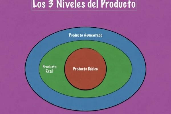 Los 3 niveles del producto