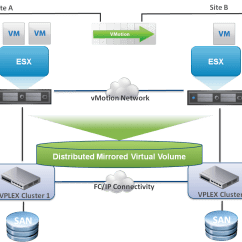 Emc Data Diagram Car Bank 1 Vplex Virtual Edition  Vwannabe