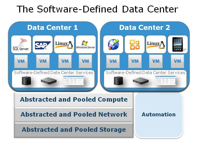 Virtualization, Virtual Data Center, And Private Cloud