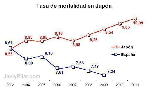 Tasa de mortalidad en Japón