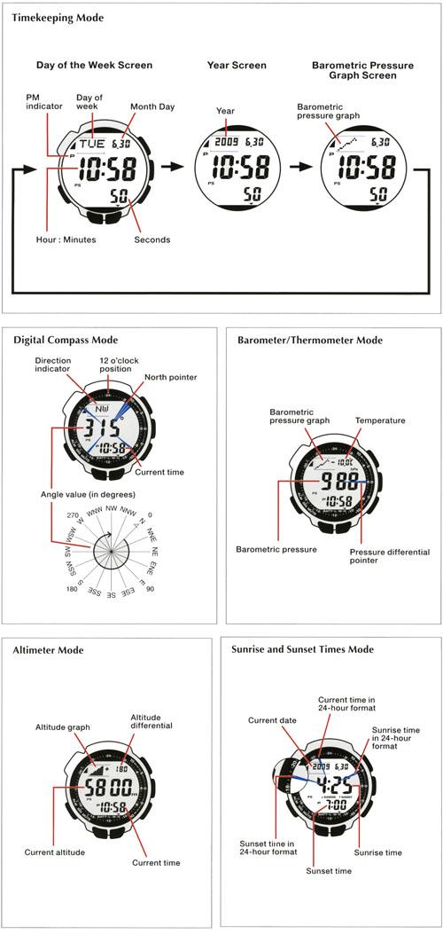 Protrek: Triple Sensor (PRG-200A) Watch Series