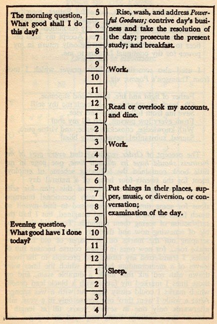 A page from Benjamin Franklin's daily journal