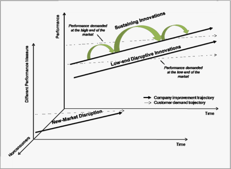 Update Model for Disruption Innovation - Adding New-Market Disruption